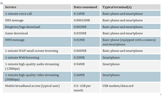 Table showing the data consumed by different mobile services