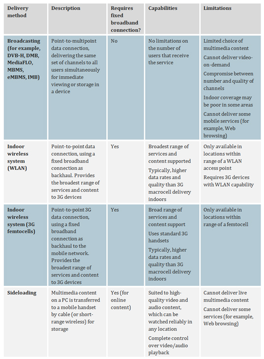 Table comparing broadcasting, WLAN, femtocells and sideloading as 3G offloading options