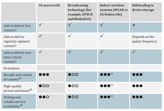 Table evaluating to the suitability of 3G, broadcasting, indoor systems and sideloading for the delivery of TV and video services