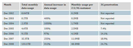 Table of total monthly data usage, annual increase and monthly usage per customer for cellular services in Hong Kong