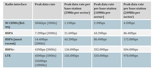 Table of peak data rates per base station for W-CDMA, HSPA, HSPA+ and LTE with 5MHz, 10MHz and 20MHz per sector