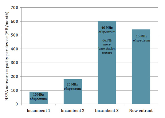 Bar chart of HSPA capacities for different types of mobile network operator