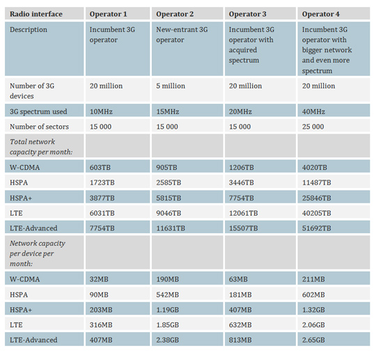 Table comparing the network capacity of W-CDMA, HSPA, HSPA+, LTE and LTE-Advanced for different types of network operator