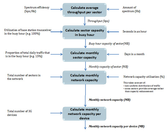 Diagram showing the steps in calculating mobile network capacity