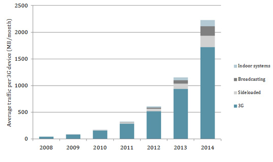 Bar chart showing average traffic per 3G device, split by delivery method, in the wireless-only scenario, from 2008 to 2014