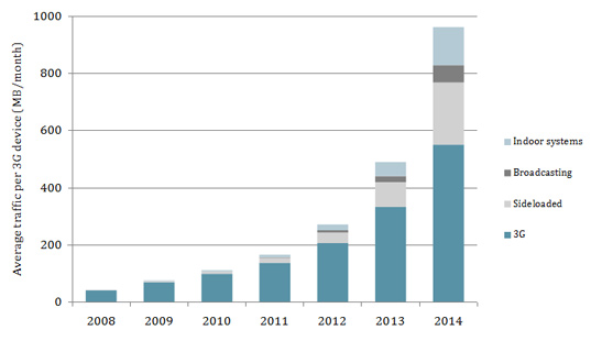Bar chart showing average traffic per 3G device, split by delivery method, in the integrated scenario, from 2008 to 2014