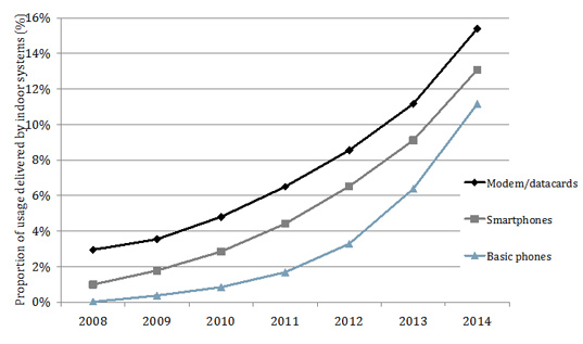 Chart showing the proportion of mobile service usage delivered by indoor systems from 2008 to 2014