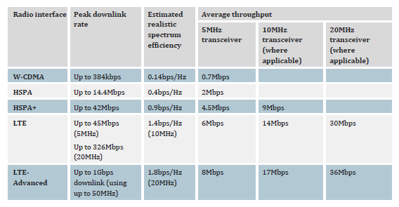 Table of peak downlink rate, spectrum efficiency and average throughput in different bandwidths for W-CDMA, HSPA, HSPA+, LTE and LTE-advanced