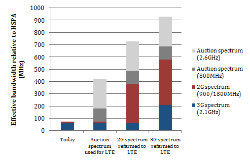 Chart showing capacity benefits of auction spectrum, 2G spectrum refarming and 3G spectrum refarming in the UK