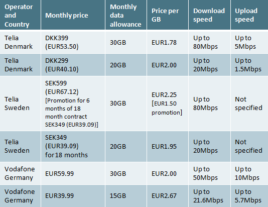 Table of price, data allowance, price per GB and service speeds for early LTE services in Denmark, Germany and Sweden