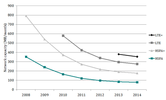 Chart of network capacity per device for an incumbent mobile network operator using HSPA, HSPA+, LTE or LTE-Advanced, from 2008 to 2014