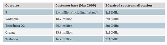 Table of customer base and spectrum allocation for UK 3G network operators