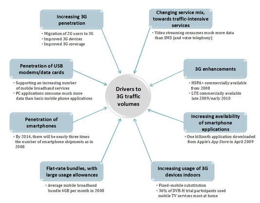 Factors driving 3G traffic increases