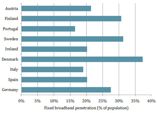 Chart of fixed broadband penetration as a proportion of total population in selected European countries