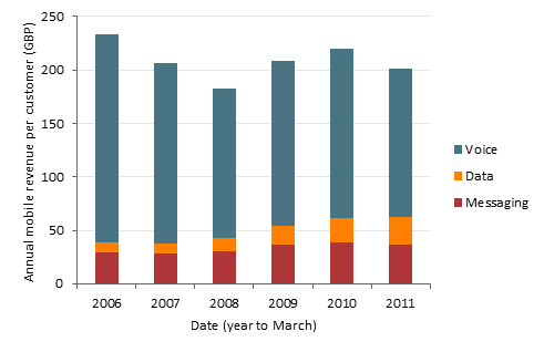 Chart of average annual revenue per customer, split by voice, data and messaging, for mobile services in Italy, from 2006 to 2011