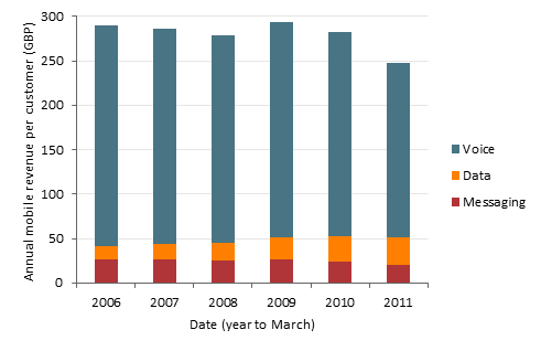 Chart of average annual revenue per customer, split by voice, data and messaging, for mobile services in Spain, from 2006 to 2011