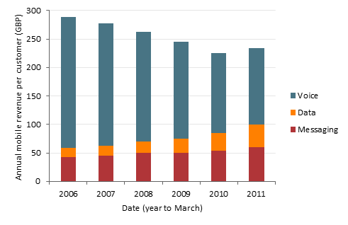 Chart of average annual revenue per customer, split by voice, data and messaging, for mobile services in the UK, from 2006 to 2011