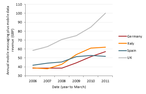 Chart of average annual revenue per mobile customer from messaging and data services in Germany, Italy, Spain and the UK, from 2006 to 2011