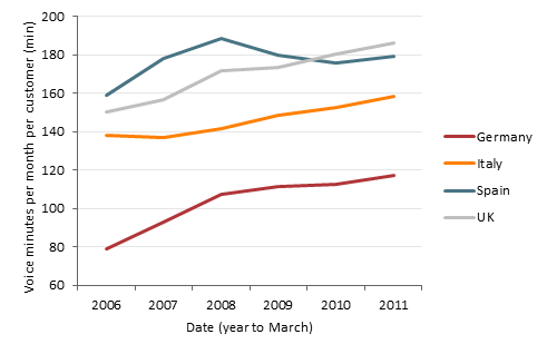 Chart of average monthly mobile voice minutes per customer in Germany, Italy, Spain and the UK from 2006 to 2011