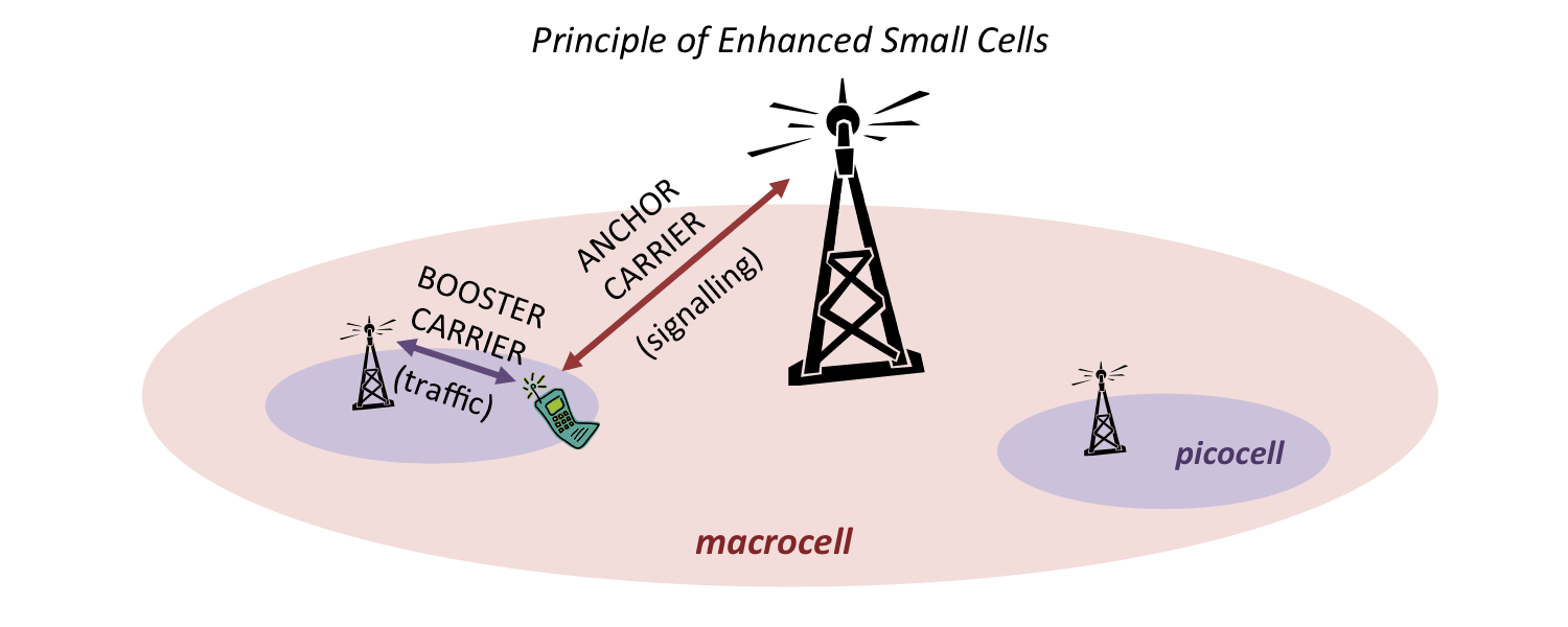 Diagram illustrating the principle of anchor carriers and booster carriers for enhanced small cells
