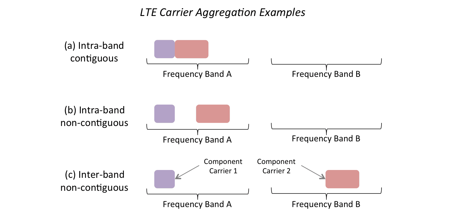 Diagrams illustrating different types of carrier aggregation in LTE