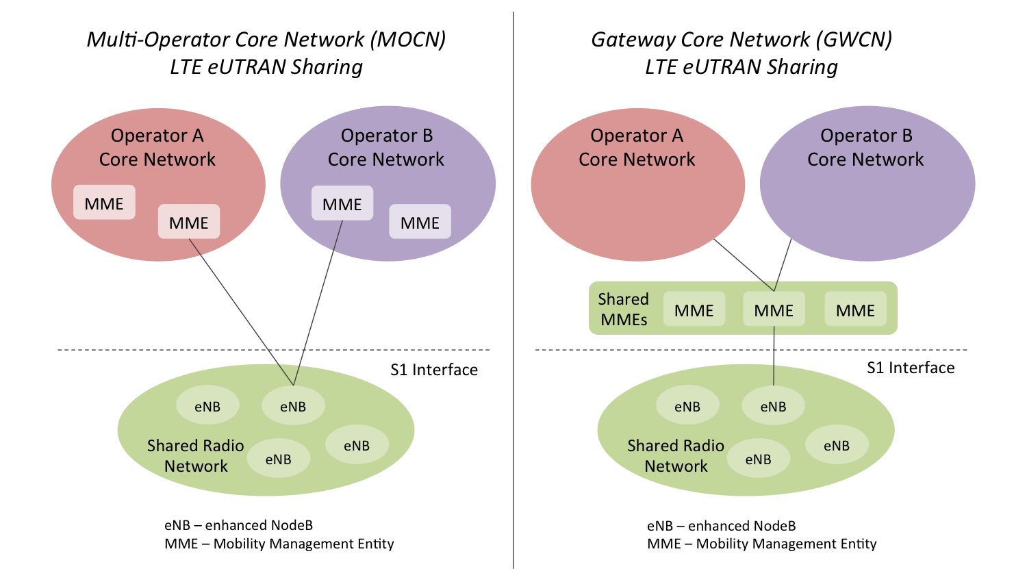 Diagram illustrating Multi-Operator Core Network (MOCN) and Gateway Core Network (GCN) approaches to LTE eUTRAN sharing