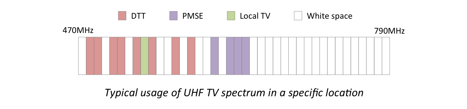 Diagram showing typical occupancy of UHF TV spectrum