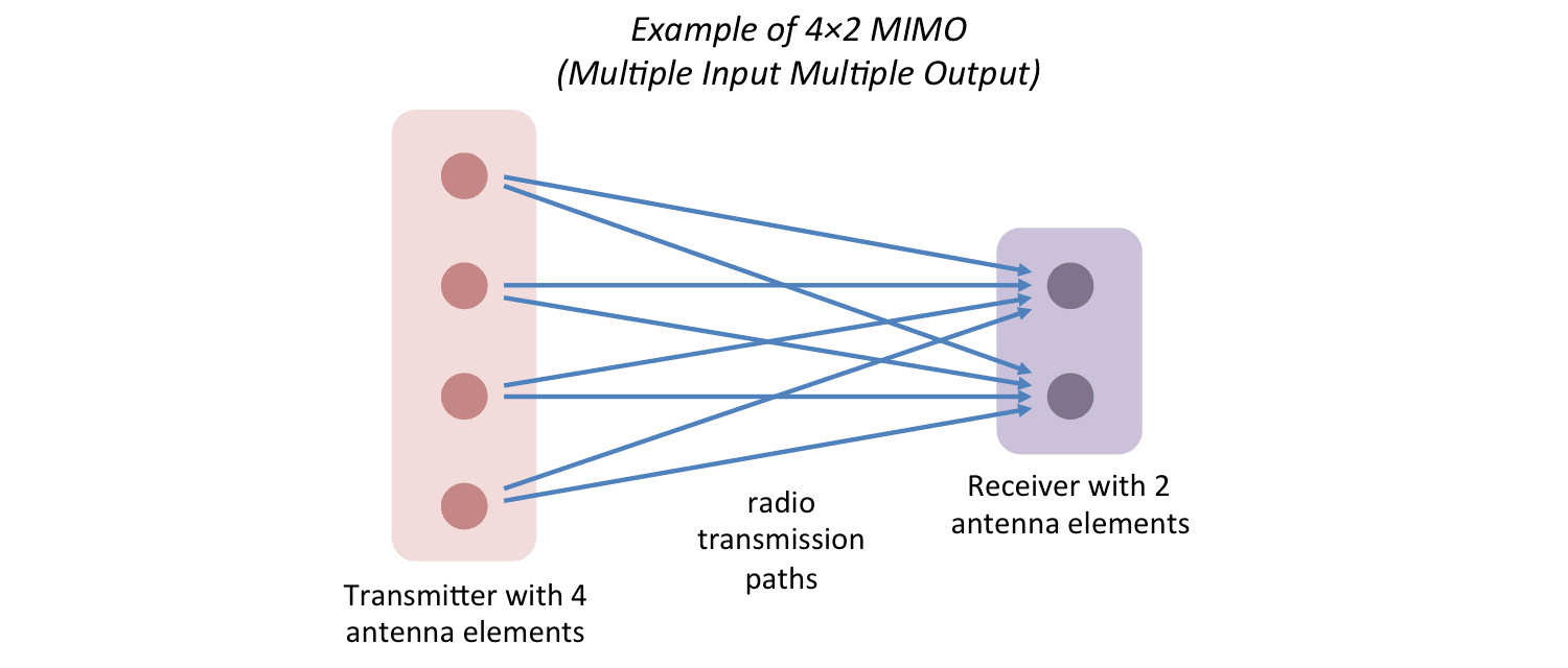 Diagram showing an example of LTE Multiple Input Multiple Output operation with 4 transmitter antenna elements and 2 receiver antenna elements