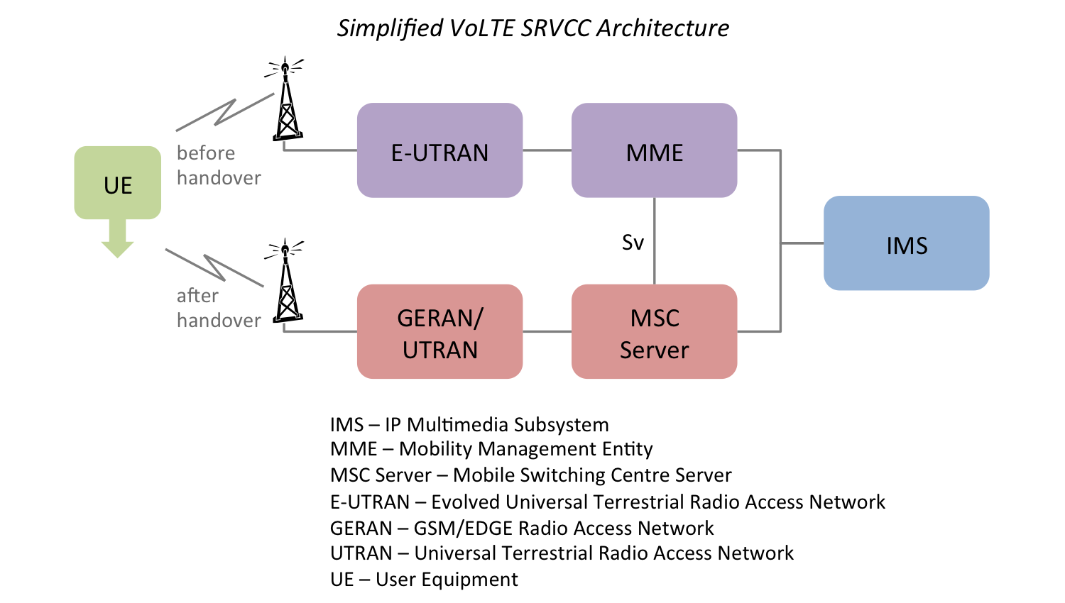Still waiting for voice over lte for Architecture 2g