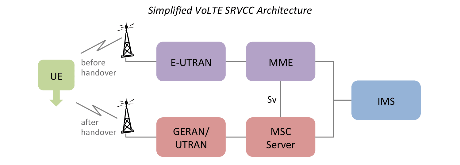 Diagram illustrating the main components in the VoLTE SRVCC architecture