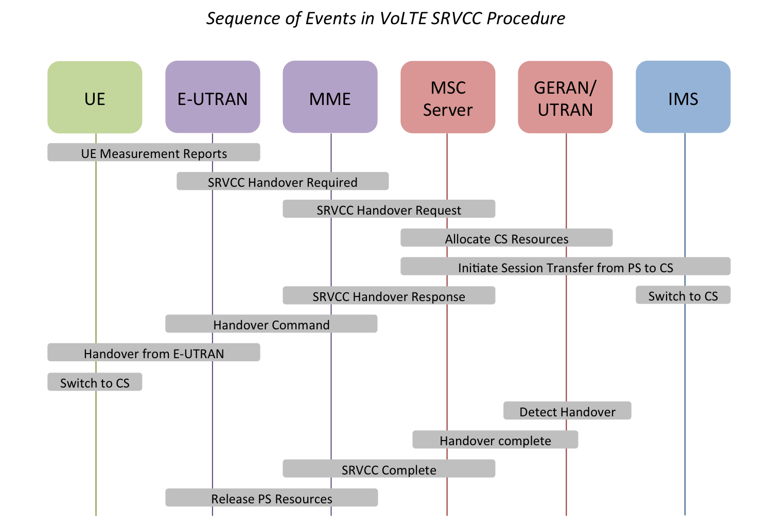 Diagram showing sequence of events in Voice over LTE Single Radio Call Continuity procedure