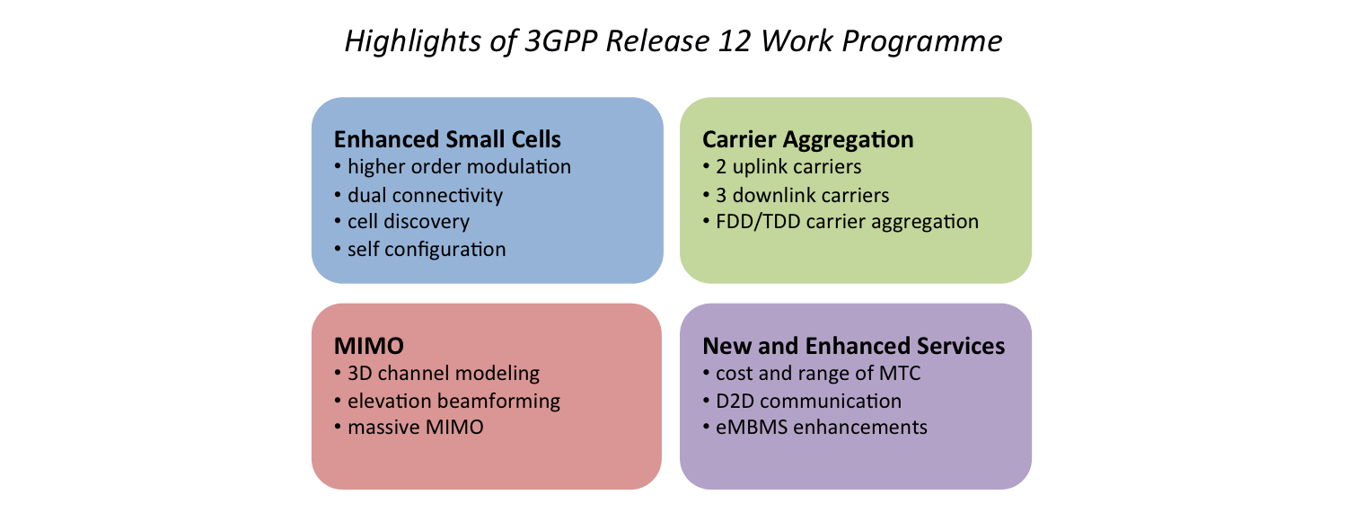 Diagram listing selected features of 3GPP Release 12 work programme related to LTE radio network