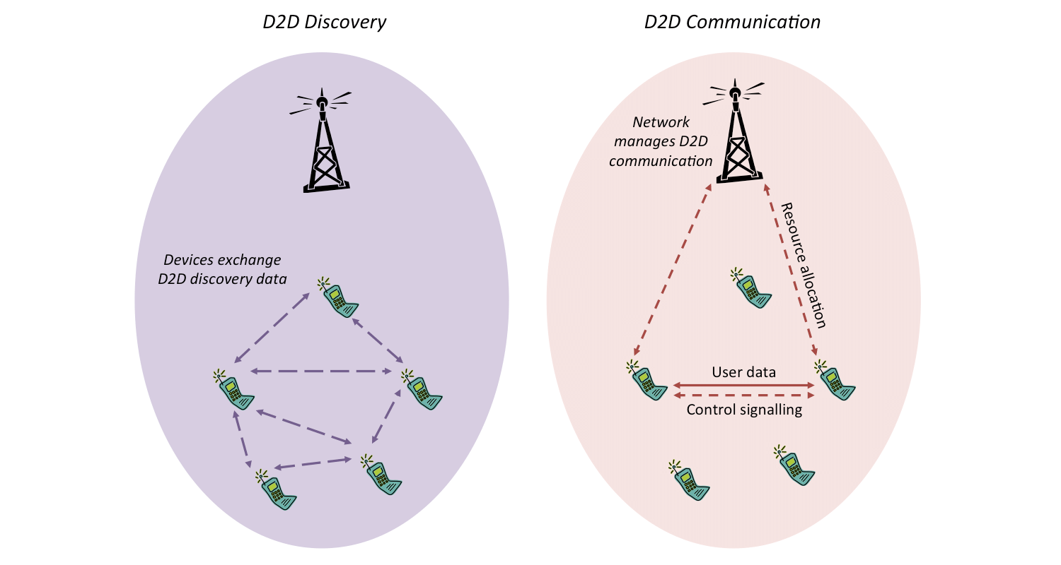 Diagram illustrating the principles of LTE D2D discovery and communication