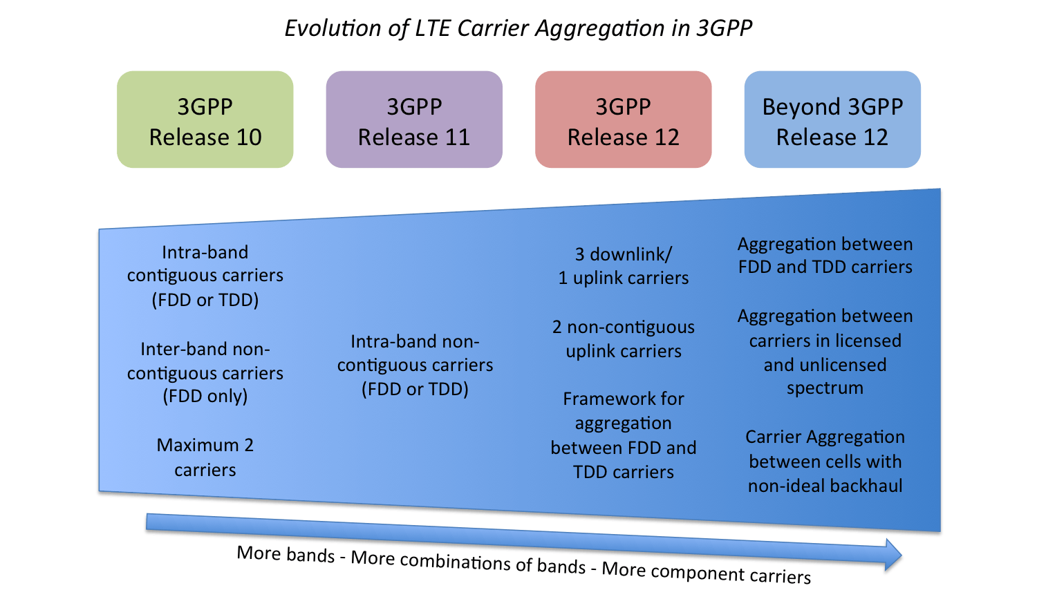 Diagram identifying new LTE-Advanced Carrier Aggregation features introduced in 3GPP Release 10 onwards
