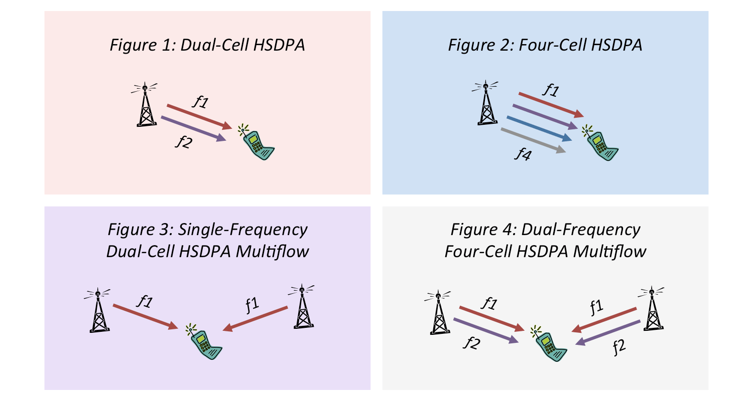 Diagram showing examples of Dual-Cell, Four-Cell and Multiflow operation in HSDPA+