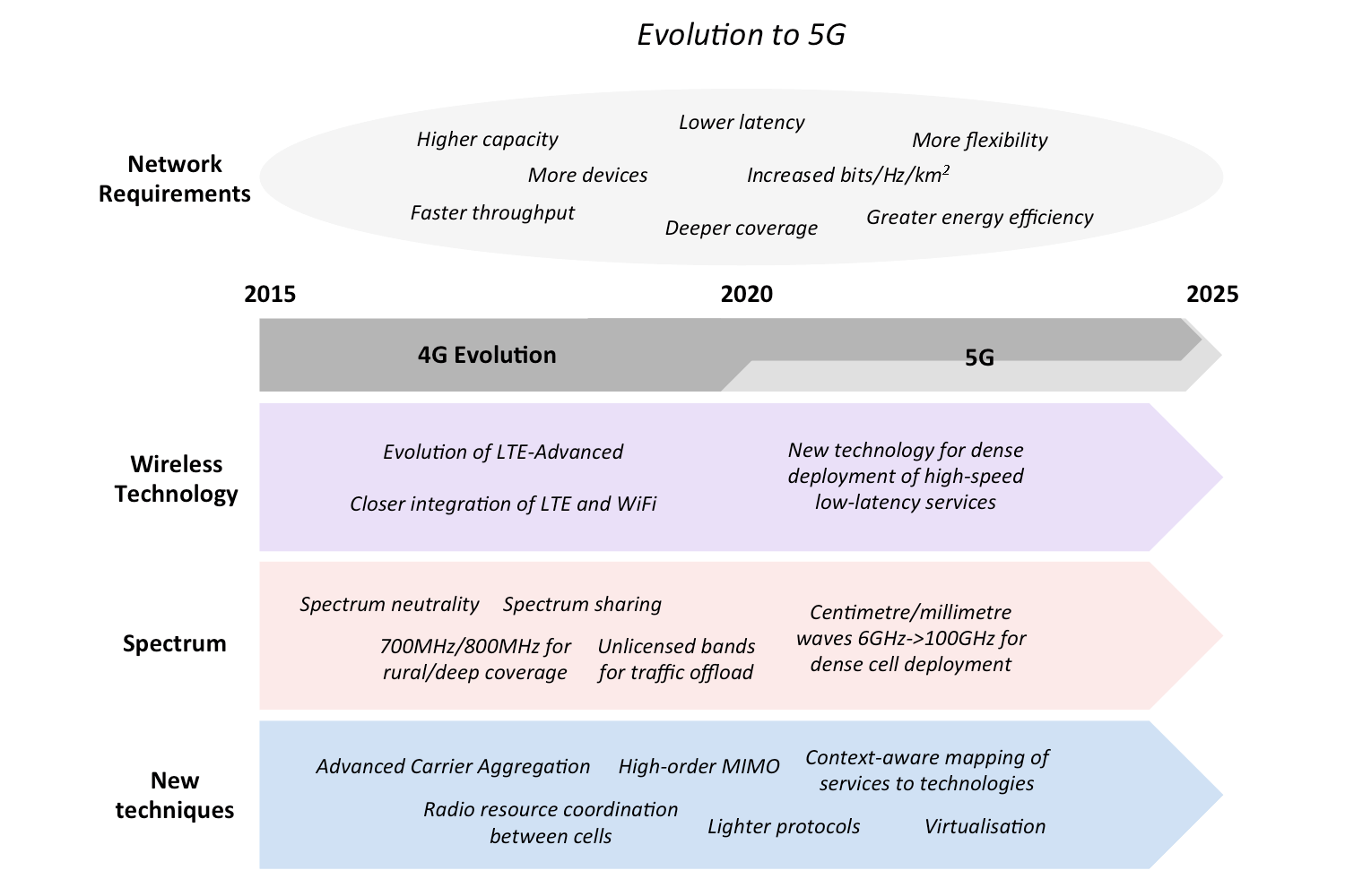 Infographic showing major developments in the evolution from 4G to 5G networks, including wireless technology, spectrum and new techniques.