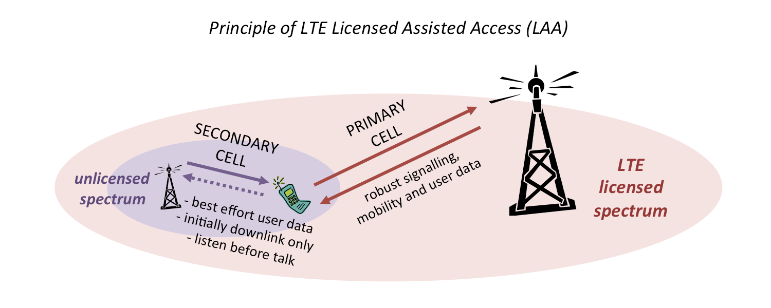 Diagram showing mobile station connected to primary cell in LTE licensed spectrum and secondary cell in unlicensed spectrum